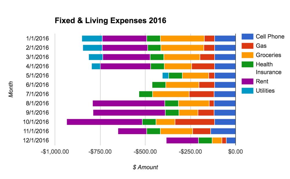 monthly-spending-spreadsheet-chart