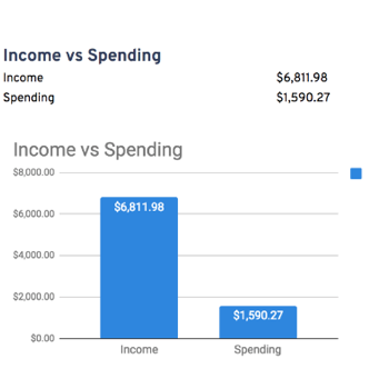 Income vs Spending Monthly Budget