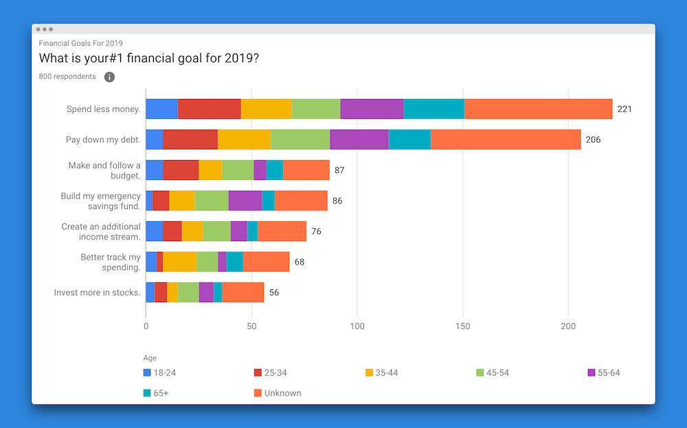 2019 short-term financial goals by gender