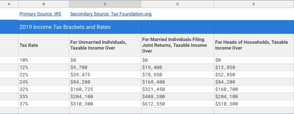 2019 Tax Brackets Spreadsheet