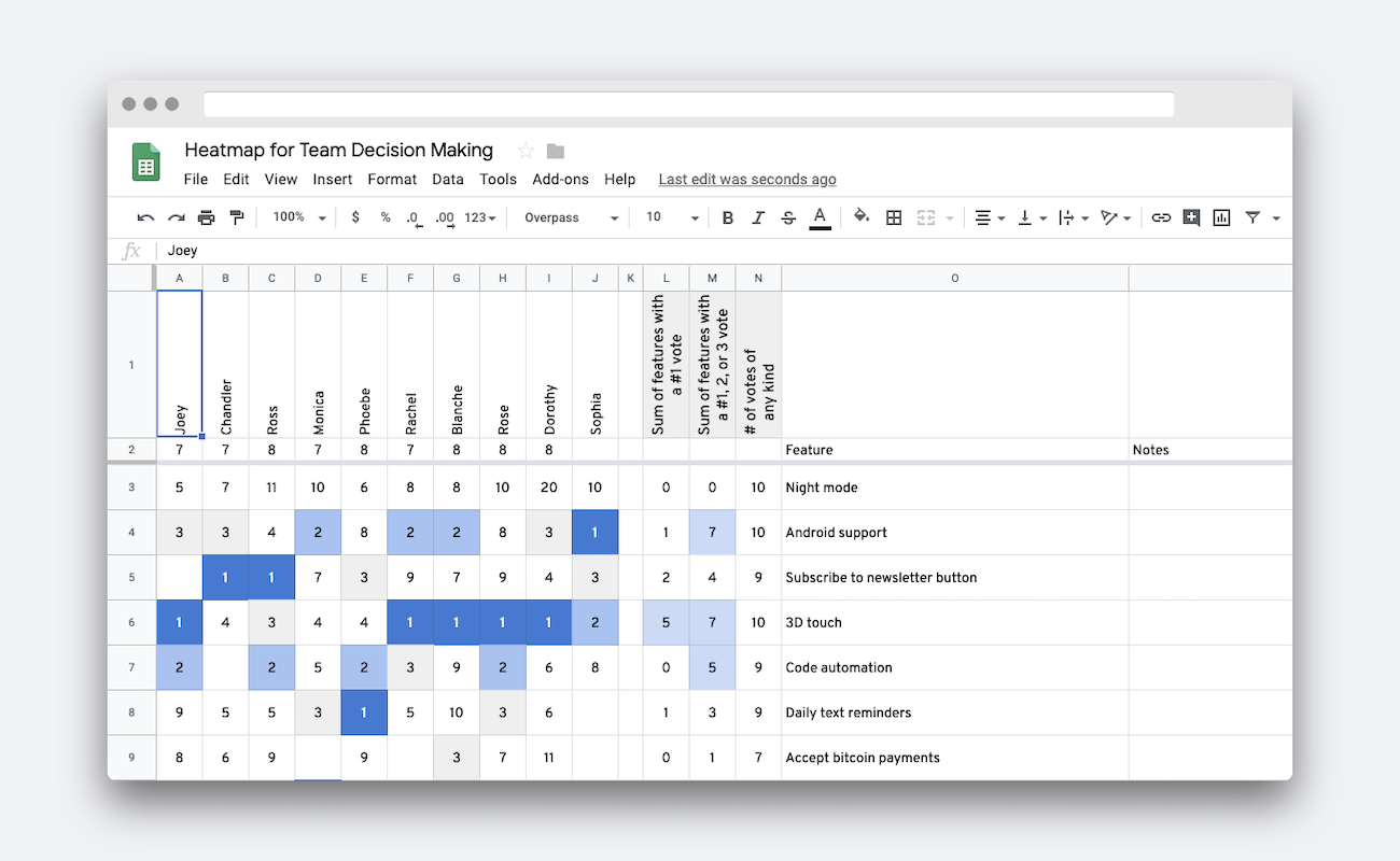 Google Sheets Heatmap for Team Decision Making