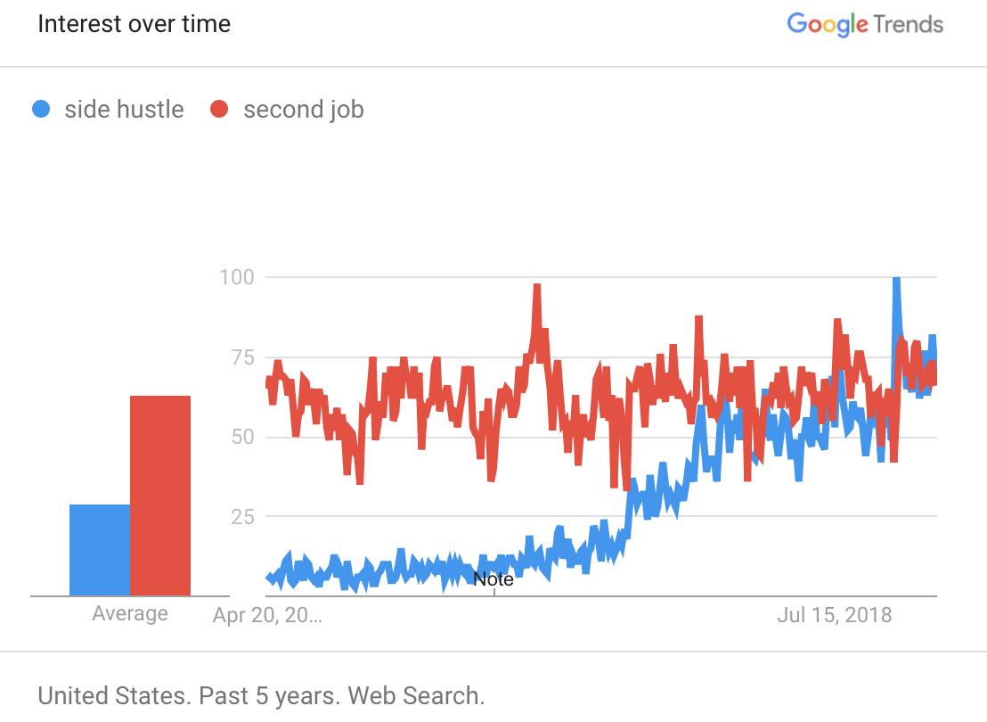 Second Job vs Side Hustle