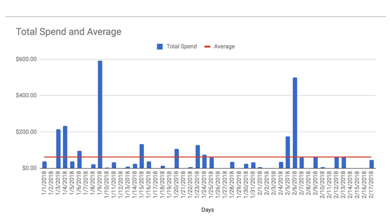 Average Daily Spending Trend3