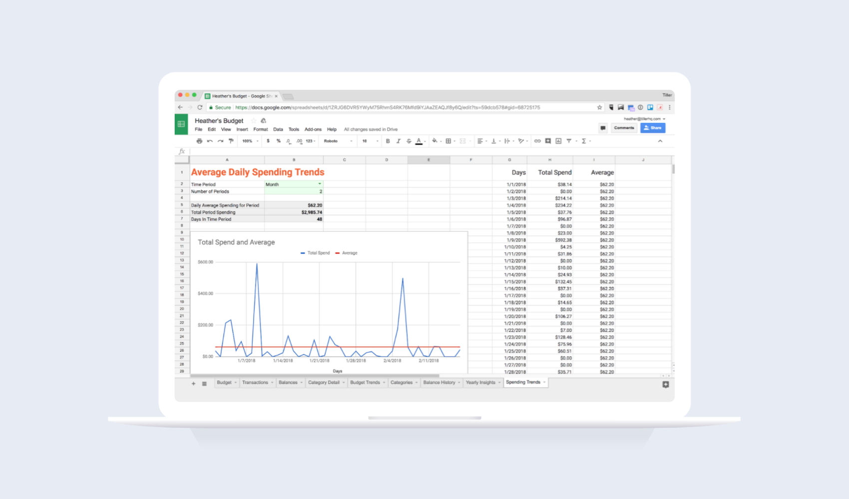 Average Daily Spending Trends Google Sheets