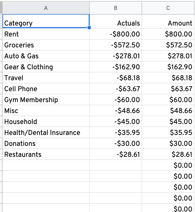 Spending Budget Pie Output