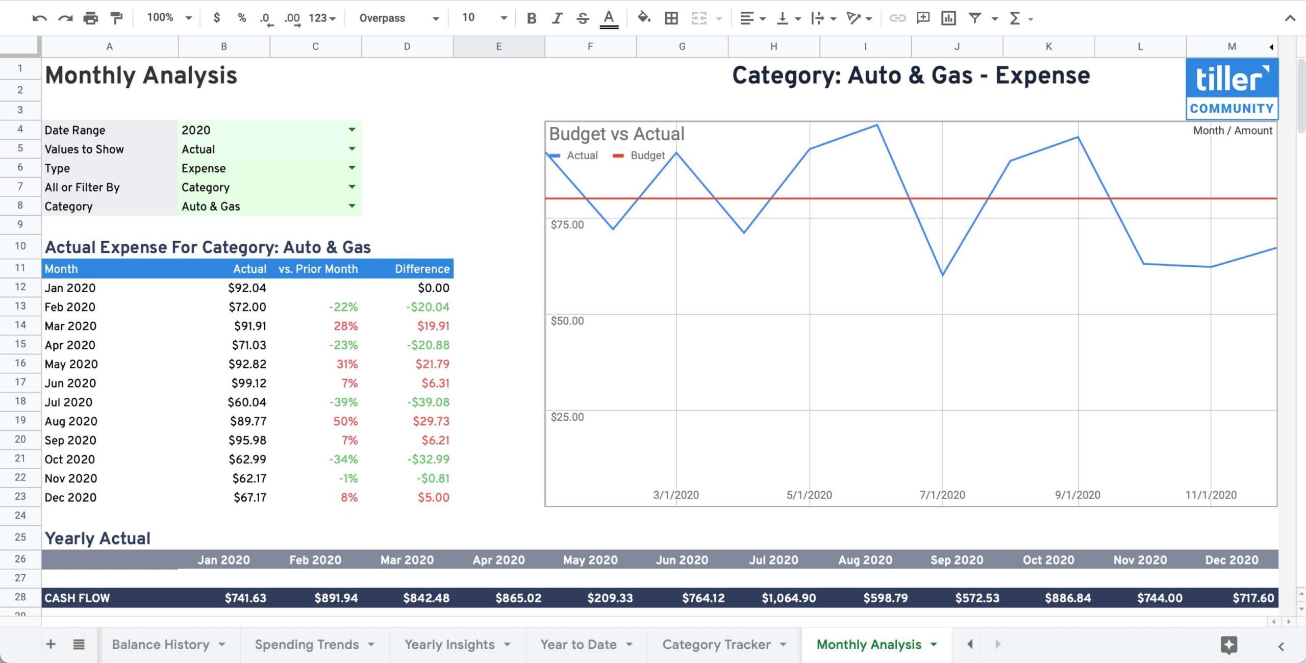 monthly spending analysis sheet